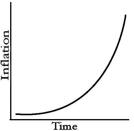 Hyperinflation- What it is?Hyperinflation- What it is?