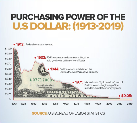 US Dollar purchase power 1913-2019 year
