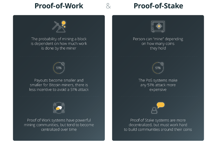 """Staking"" Cryptocurrency for Passive Gains:Dividends via ""Proof-of-Stake"""