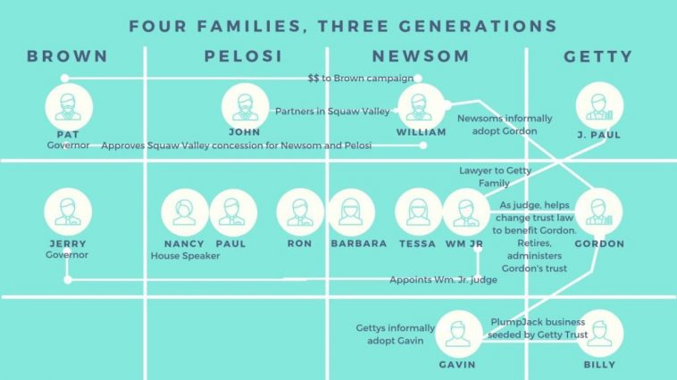 Gavin Newsom, Pelosi, and Getty are keeping it all in the Family as Conflicts of Interest Grow